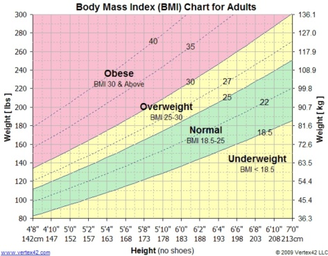 The BMI chart
